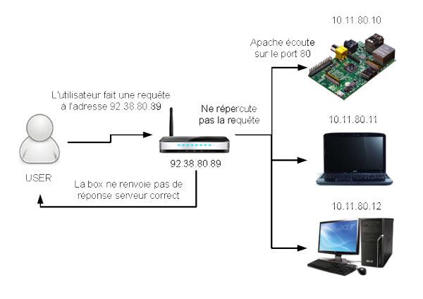 Comportement d'une box sans redirection de port sur la Raspberry