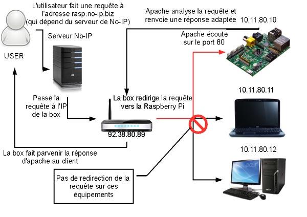 Traitement d'une requête via le DynDNS de No-IP, avec port forwading poitant sur le serveur Raspbian.