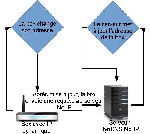 Mise à jour de l'adresse IP liée à l'url DynDNS