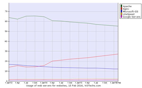 Les parts de marché de Nginx monte rapidement