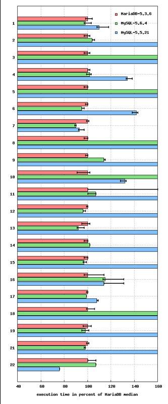 Le benchmark de MariaDB contre MySQL montre MariaDB gagnant