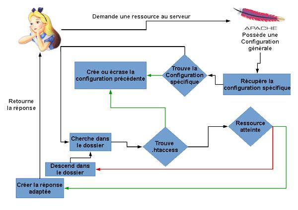 Schéma de fonctionnement des .htaccess