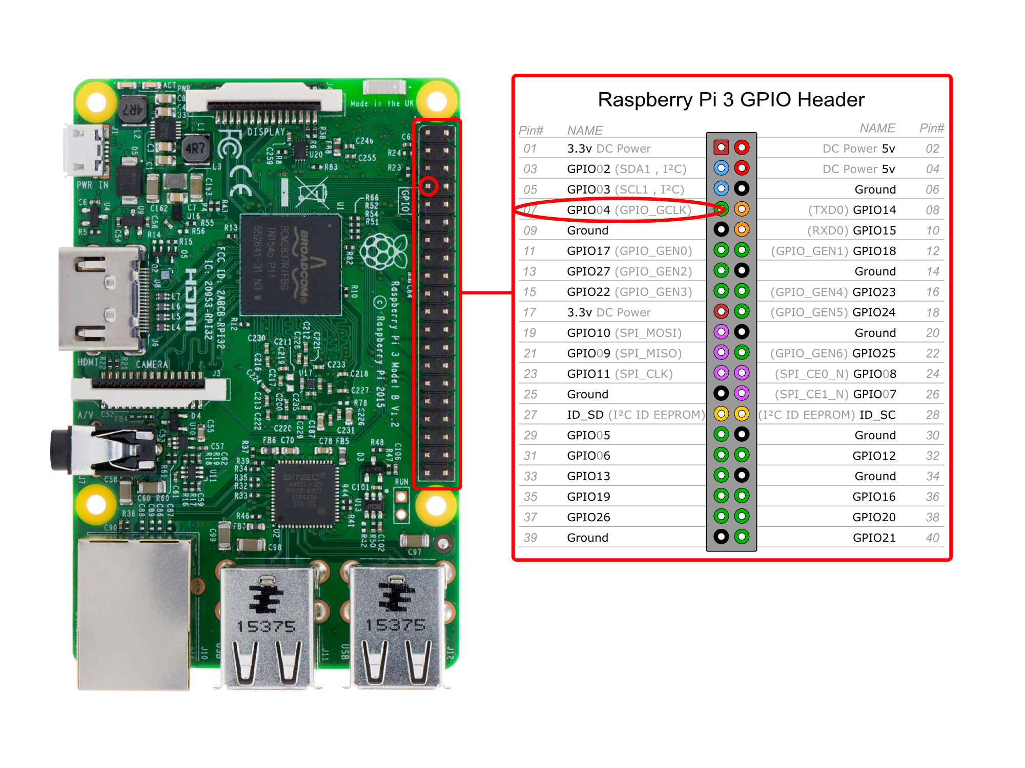 GPIO port to use to create a radio with Raspberry Pi