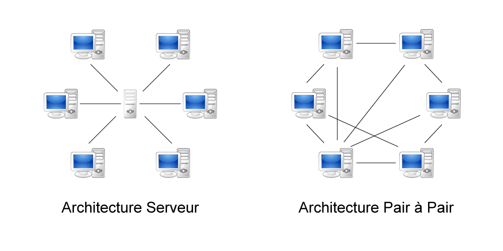 Schéma d'une architecture serveur et d'une architecture pair à pair.