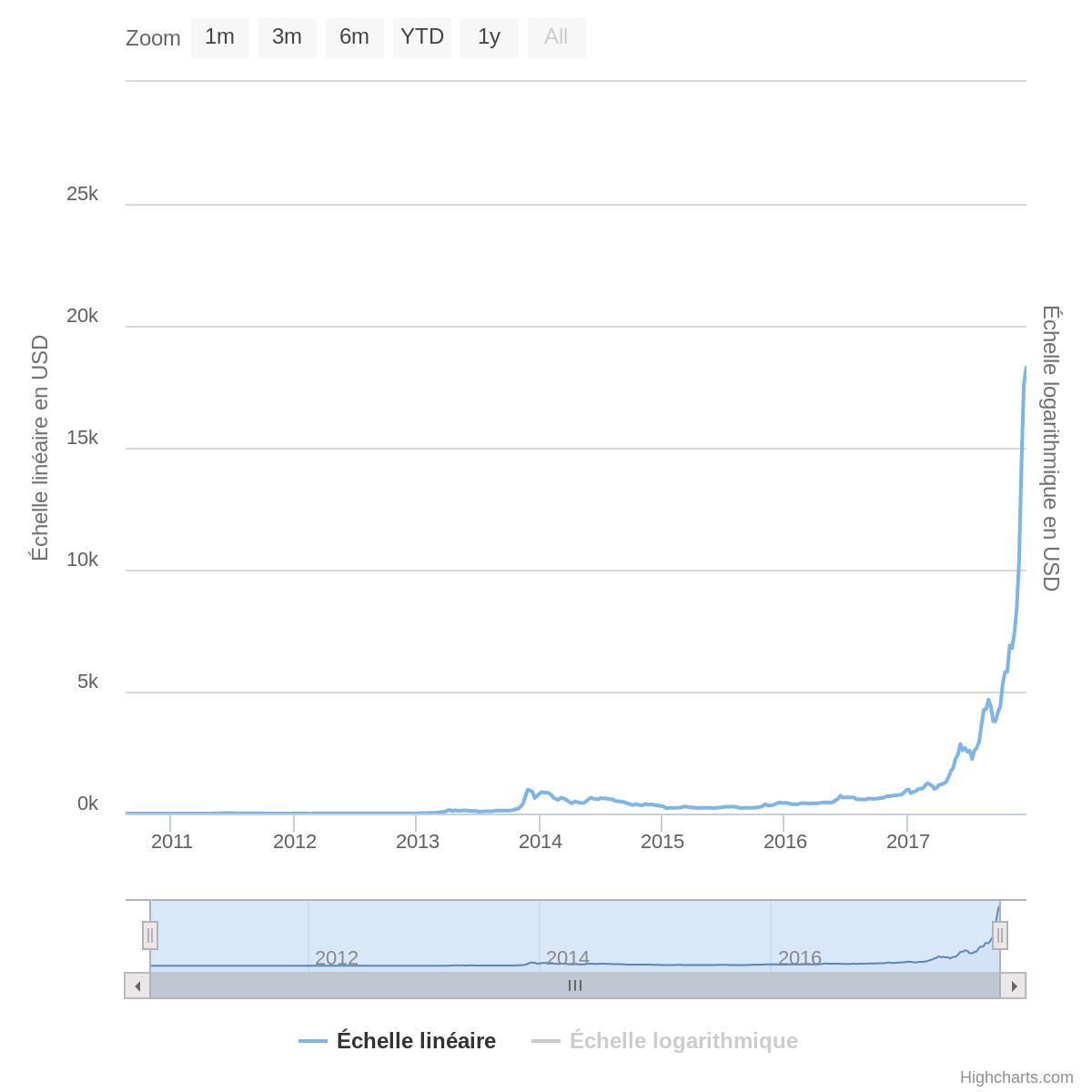Courbe d'évolution du Bitcoin depuis sa création montrant un emballement du marché depus 2017.