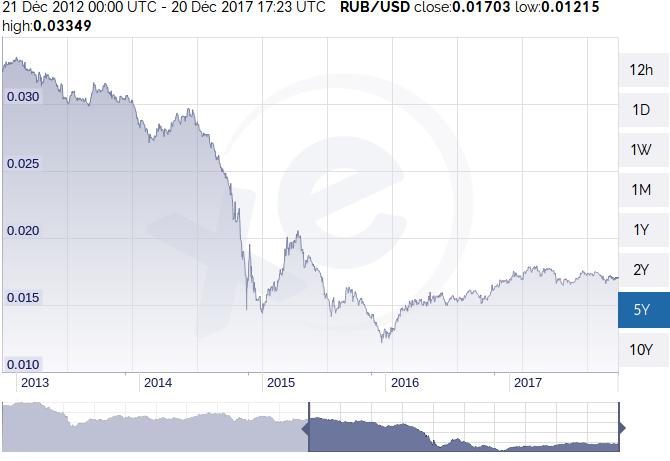 Courbe du marché Rouble - Dollars de 2013 à 2017 et qui montre un effondrement en 2014.