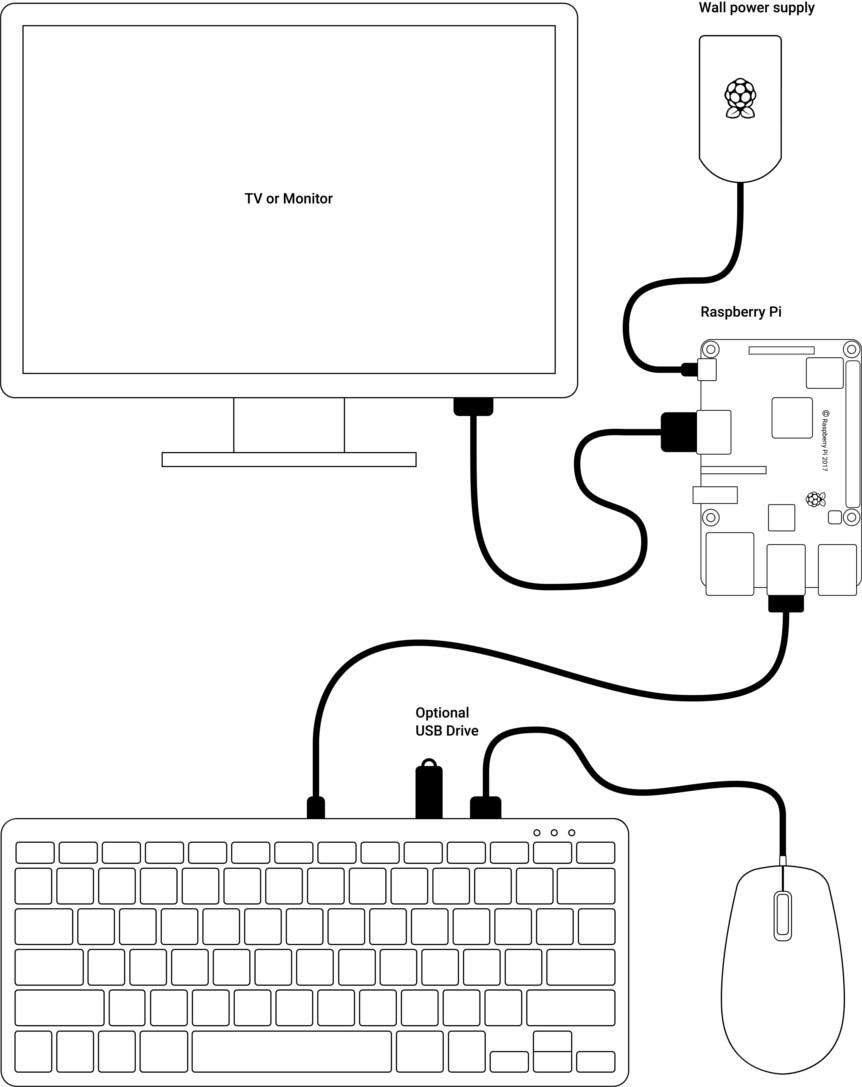 رسم تخطيطي يوضح Raspberry Pi والأجهزة الطرفية الرسمية.