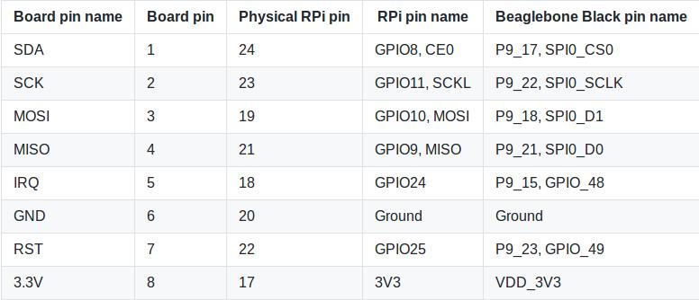 Correspondance ports GPIO/ports RC522