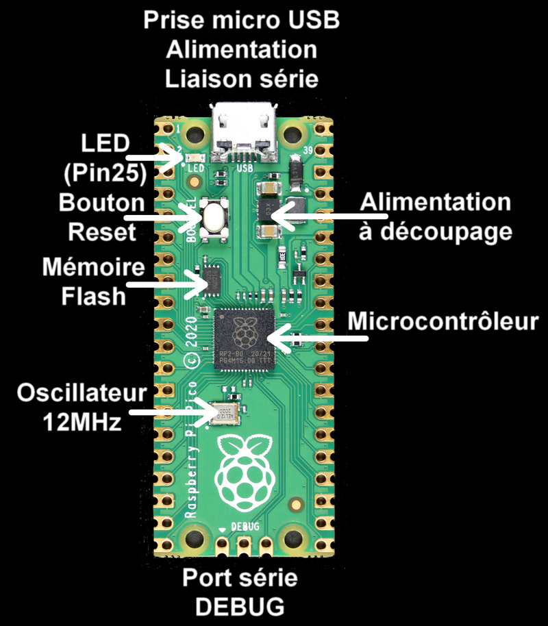 Annotated photo of the Raspberry Pi Pico components